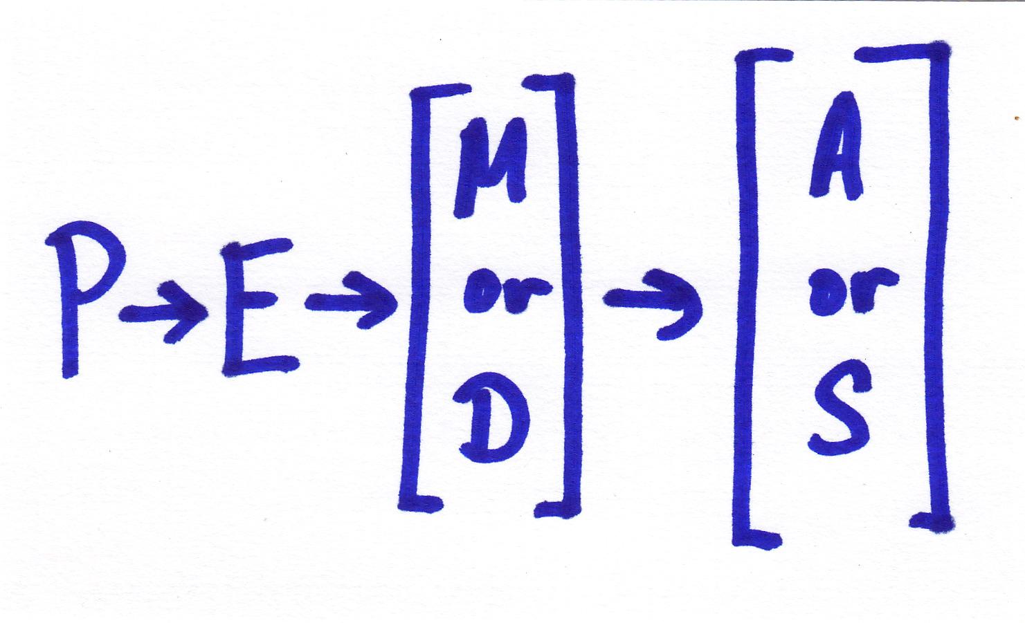 Alternative to PEMDAS | MathChat