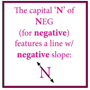 Visual Clue for Negative Slope