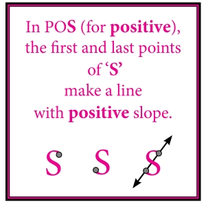 Visual Clue for Positive Slope